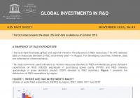 Global Investments in R&D - 2015