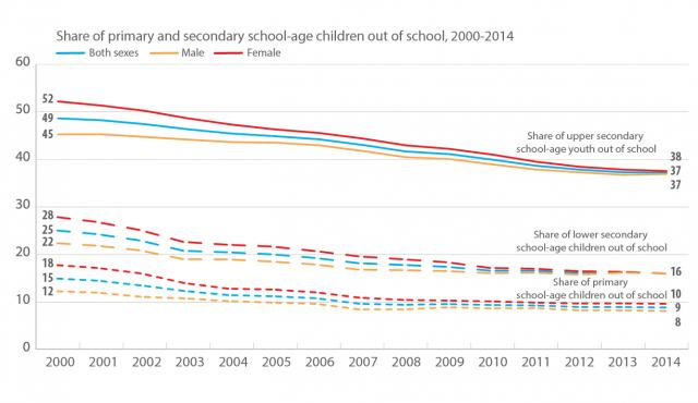 Share of primary and secondary school-age children out of school, 2000-2014