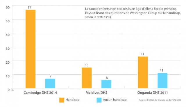 graphique sur les taux de fréquentation ventilés selon l'état de handicap