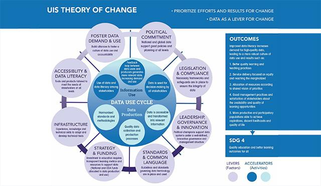 UIS theory of change