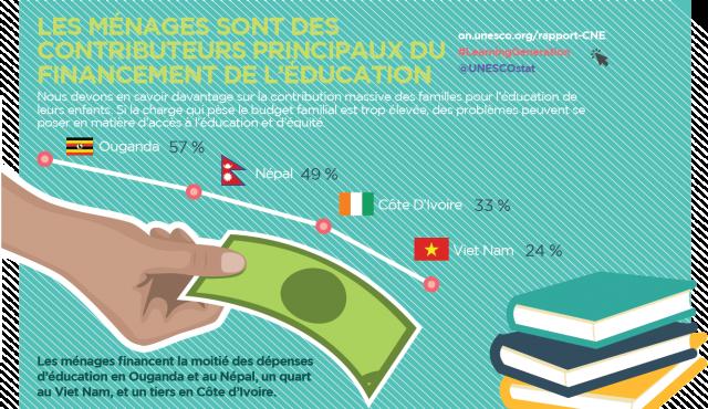 les menages sont des contributeurs principaux du financement de l'éducation