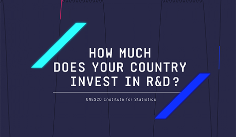 How much does your contry invest in R&D