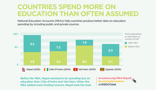 Countries spend more on education than normally assumed