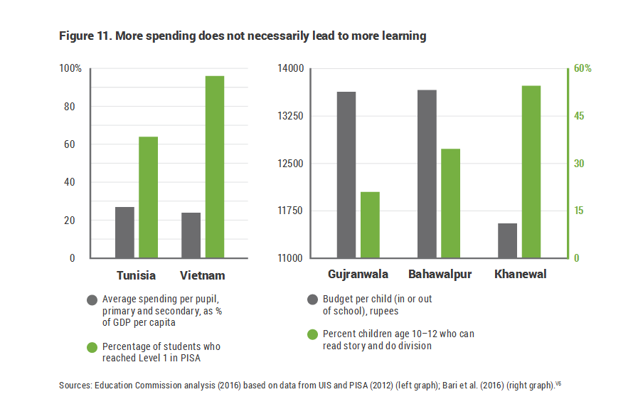 Figure 11. More spending does not necessarily lead to more learning